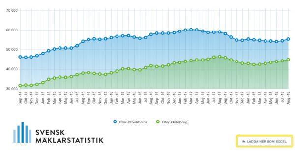 Ladda enkelt ner tabeller från Svensk Mäklarstatistik